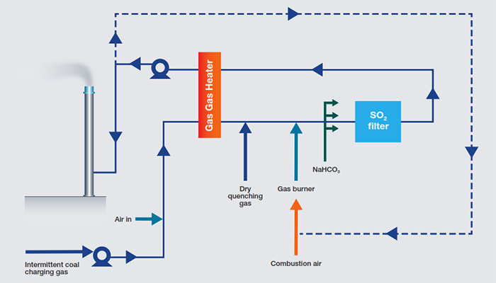 Process flow for Gas Gas Heater