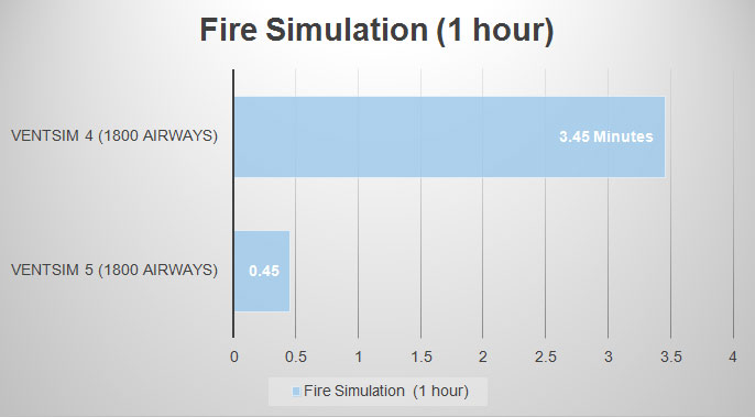 VentSim Fire Simulation