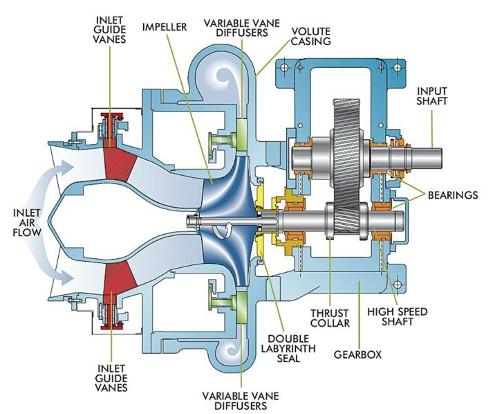 Turbo Blowers and Compressors | Brochure | Howden