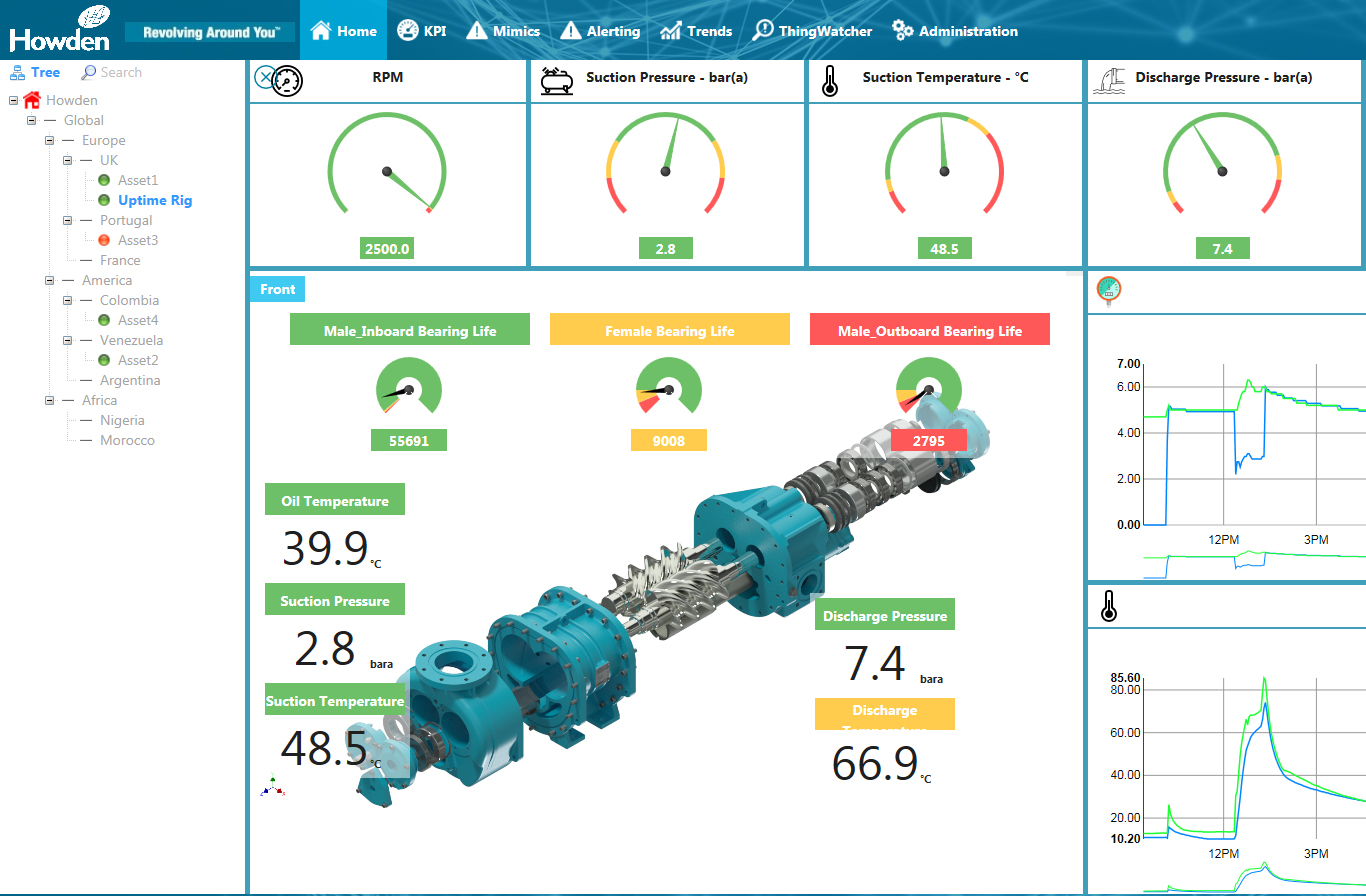 UPTIME monitoring for Compressors