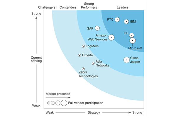 PTC Forrester report