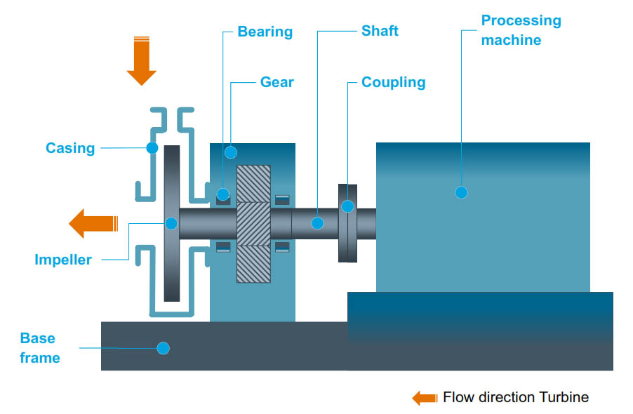 Steam Turbines / Dampfturbine   Products and Services   Howden