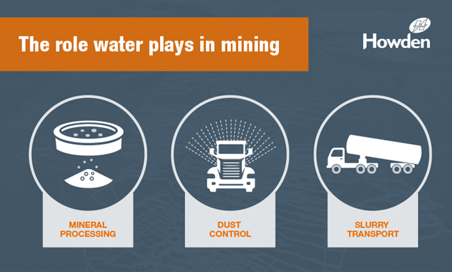 Water role in mining infographic | Howden