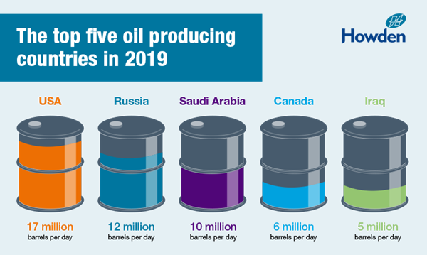 Top 5 oil producing countries 2019