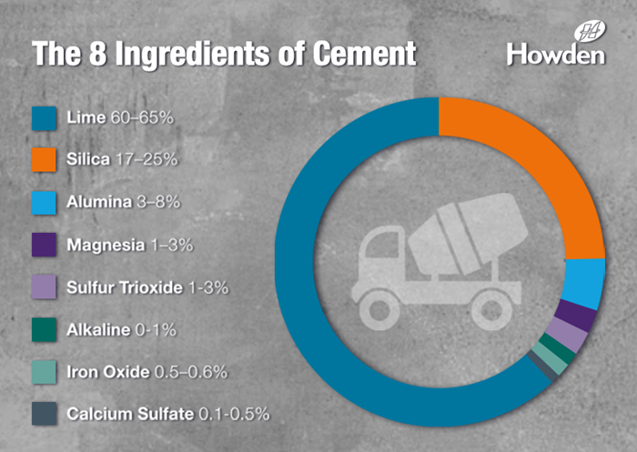 What is cement made of infographic | Howden