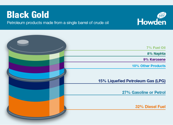 Crude oil petroleum products infographic | Howden